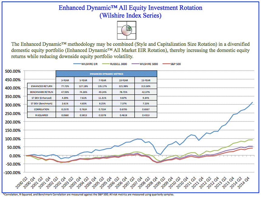 Wilshire Index Series – Enhanced Dynamic® Investment Funds